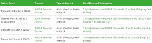 Les freerolls Summer Twister d'Unibet Poker